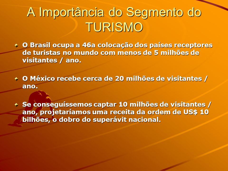 A Importância do Segmento do TURISMO O Brasil ocupa a 46a colocação dos países receptores de turistas no mundo com menos de 5 milhões de visitantes /
