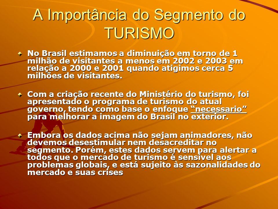 A Importância do Segmento do TURISMO Com tudo que conhecemos e que já temos em nosso País, ainda não desenvolvemos nem 20% do que os principais países que investem no turismo desenvolveram.