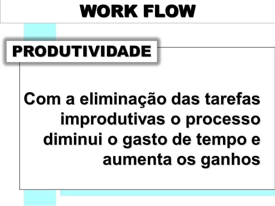 WORK FLOW Com a eliminação das tarefas improdutivas o processo diminui o gasto de tempo e aumenta os ganhos PRODUTIVIDADE