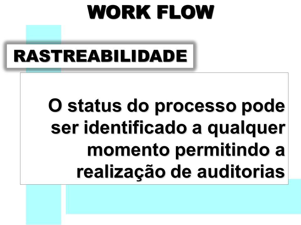WORK FLOW WORK FLOW O status do processo pode ser identificado a qualquer momento permitindo a realização de auditorias RASTREABILIDADE