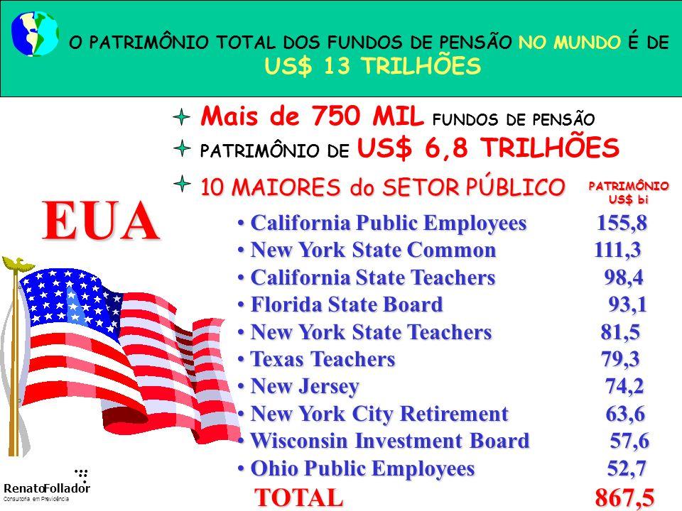 (algumas) EMPRESAS PARTICIPADAS World Trade Center FONTE : SPC / IBGE/ ABRAPP...... RenatoFollador Consultoria emPrevidência
