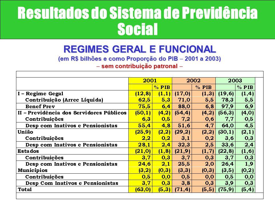 4.498 4.403 4.601 Contribuição do Estado 2:1 4.313 4.744 SUBSÍDIOS POR REGIME PREVIDENCIÁRIO (déficit por beneficiário)