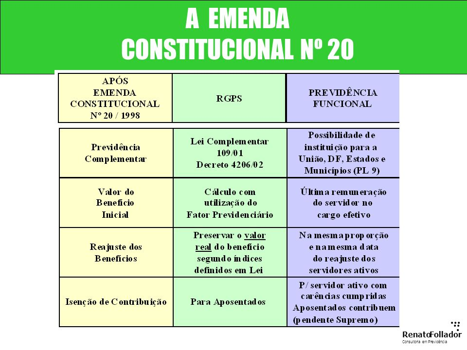 ...... RenatoFollador Consultoria emPrevidência A EMENDA CONSTITUCIONAL Nº 20