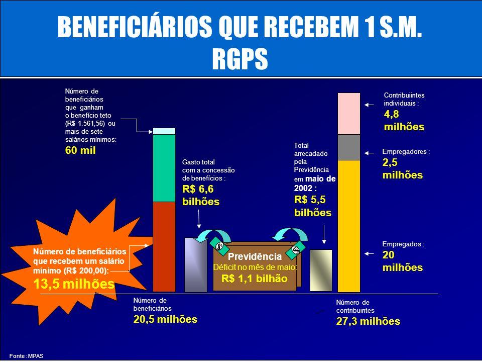 ...... RenatoFollador Consultoria emPrevidência REGIME GERAL DE PREVIDÊNCIA SOCIAL RGPS - SITUAÇÃO EQUACIONADA ASSISTÊNCIA PREVIDÊNCIA Separação entre