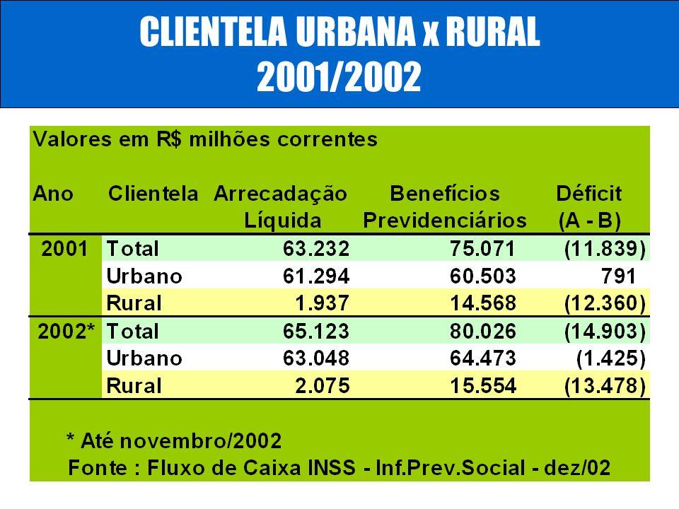 Número de beneficiários que recebem um salário mínimo (R$ 200,00): 13,5 milhões Número de beneficiários que ganham o benefício teto (R$ 1.561,56) ou m