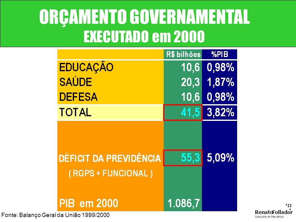 ...... RenatoFollador Consultoria emPrevidência RESULTADO DA PREVIDÊNCIADOS SERVIDORES PÚBLICOS - EM R$ BILHÕES - Fonte : MPAS