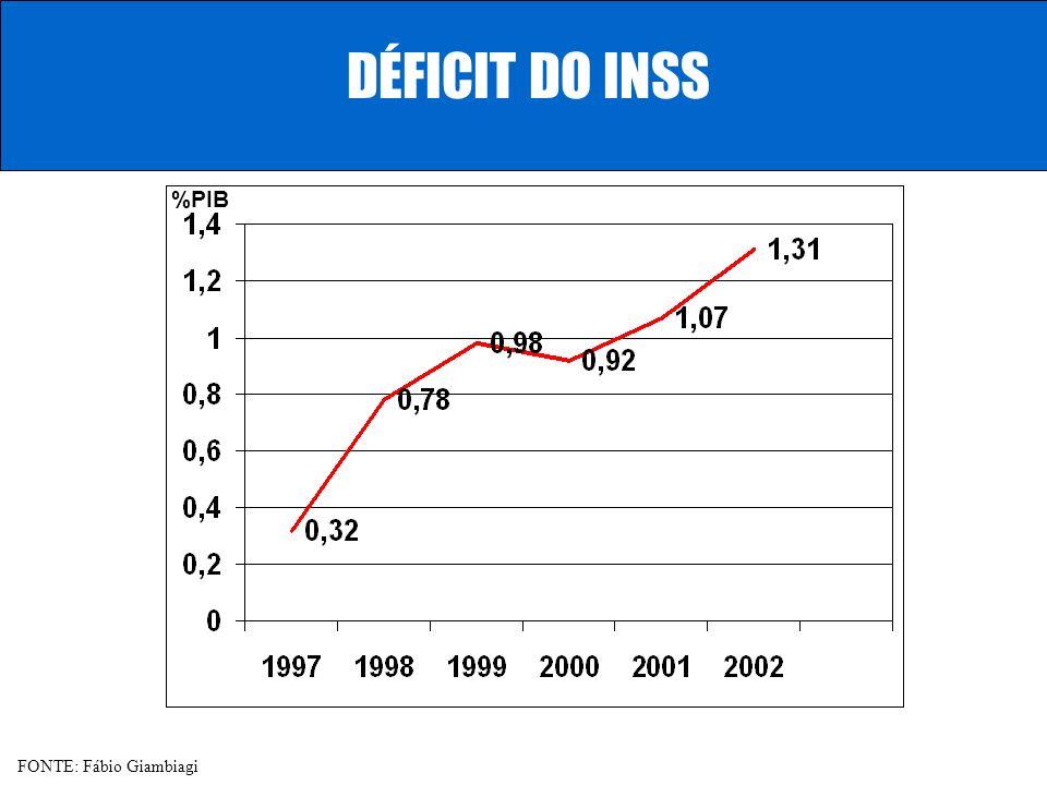 DÉFICIT DO REGIME GERAL DE PREVIDÊNCIA % do PIB CONSIDERAÇÕES: Déficit se não houvesse reajuste real do Salário Mínimo a partir de 2000 Déficit se não