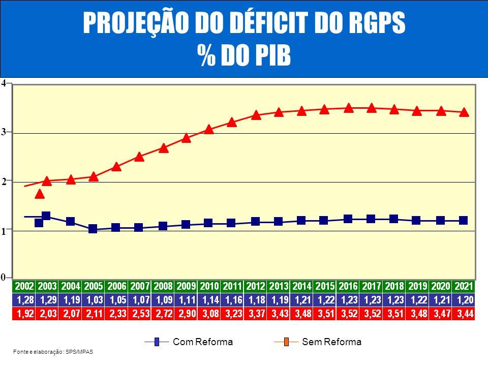 ...... RenatoFollador Consultoria emPrevidência BENEFÍCIOS - FATOR PREVIDENCIÁRIO Benefício= R x f Alongamento do período de cálculo x [ Id+ Tc x 0,31