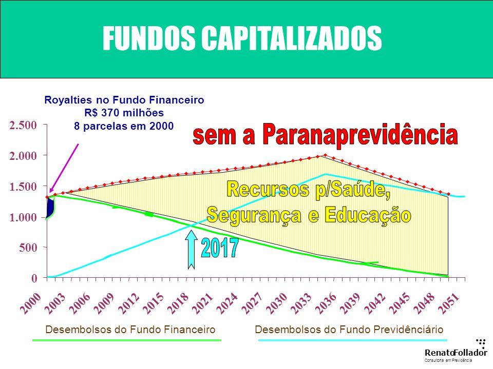 ...... RenatoFollador Consultoria emPrevidência OS DOIS PILARES FUNDO DE PREVIDÊNCIA CAPITALIZAÇÃO TESOURO ESTADUAL FUNDO FINANCEIRO REPARTIÇÃO