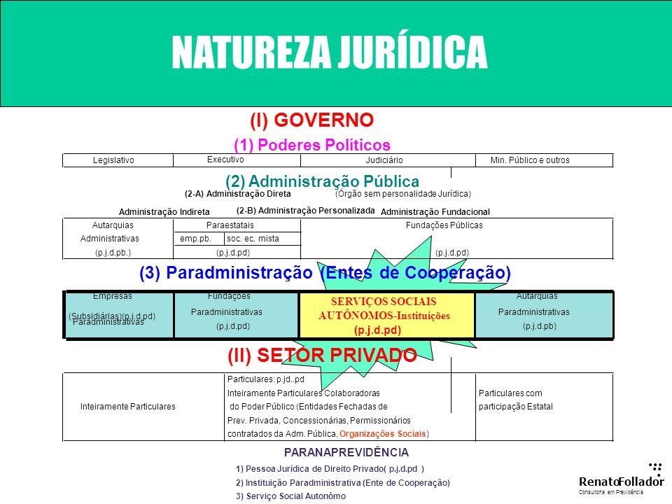 ...... RenatoFollador Consultoria emPrevidência FUNDOS CAPITALIZADOS 0 500 1.000 1.500 2.000 2.500 200020032006200920122015201820212024202720302033203