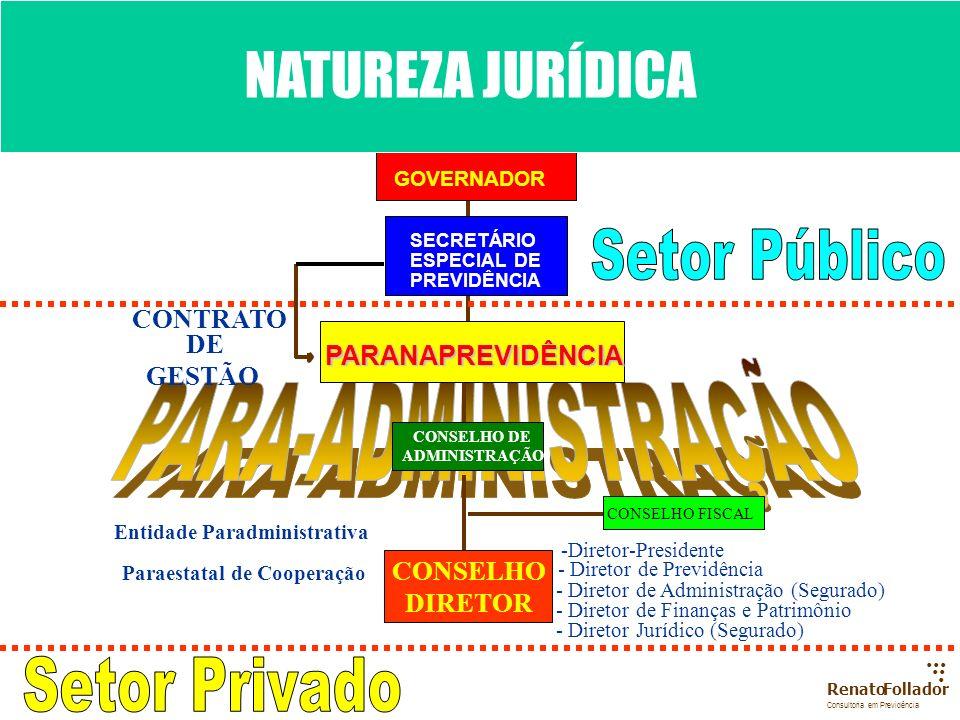 ...... RenatoFollador Consultoria emPrevidência NATUREZA JURÍDICA (I) GOVERNO (1) Poderes Políticos Legislativo Executivo JudiciárioMin. Público e out