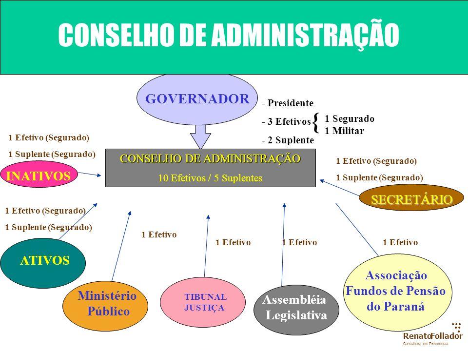 SECRETÁRIO ESPECIAL DE PREVIDÊNCIA CONSELHO DE ADMINISTRAÇÃO CONSELHO FISCAL CONTRATO DE GESTÃO Entidade Paradministrativa Paraestatal de Cooperação -