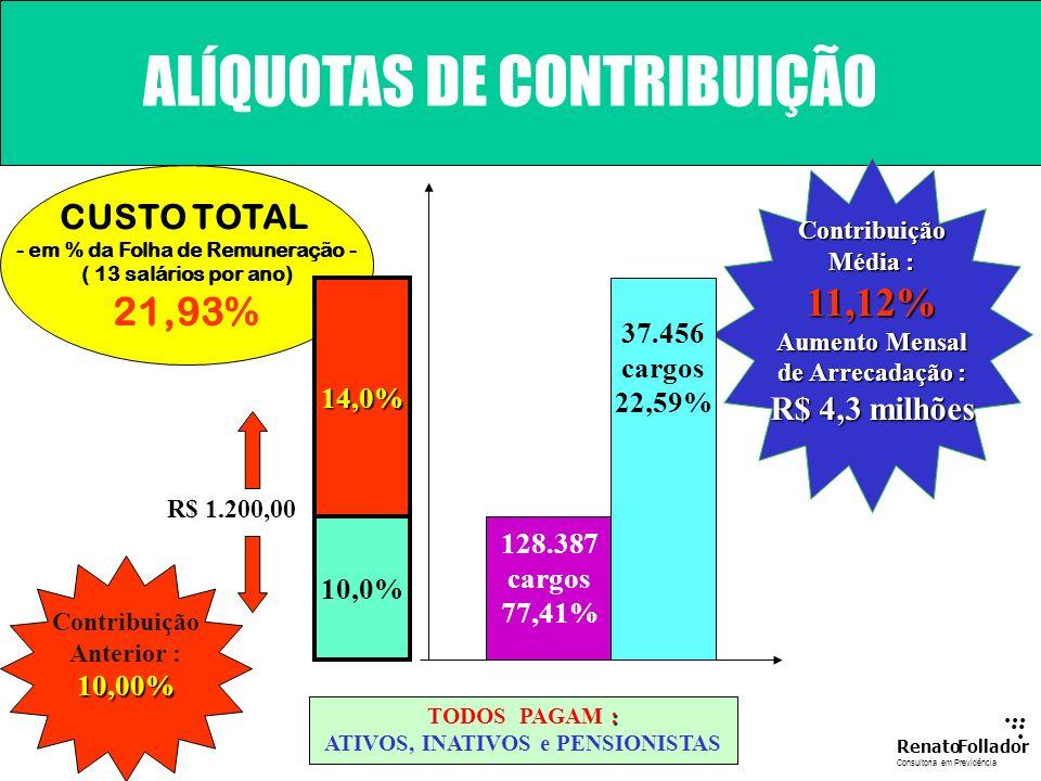 Investimentos Disciplinados pelo BACEN SALVAGUARDAS ADICIONAIS DO MODELO Lei PR 12.398/98 30/12/98...... RenatoFollador Consultoria emPrevidência Equi