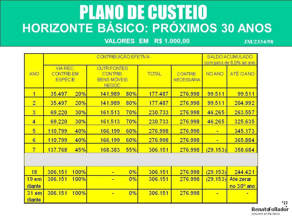 ...... RenatoFollador Consultoria emPrevidência PLANO DE CUSTEIO FINANCIAMENTO JM/2334/98 O montante necessário para completar 100% poderá ser feito p