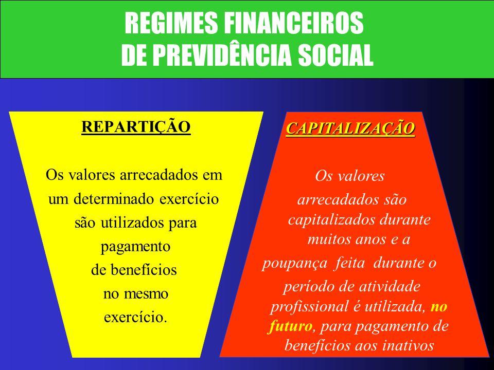 Resultados do Sistema de Previdência Social REGIMES GERAL E FUNCIONAL (em R$ bilhões e como Proporção do PIB 2001 a 2003) sem contribuição patronal (em R$ bilhões e como Proporção do PIB 2001 a 2003) sem contribuição patronal