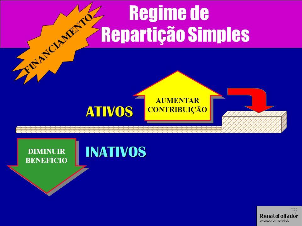ATIVOS INATIVOS DIMINUIR BENEFÍCIO DIMINUIR BENEFÍCIO AUMENTAR CONTRIBUIÇÃO AUMENTAR CONTRIBUIÇÃO Regime de Repartição Simples......