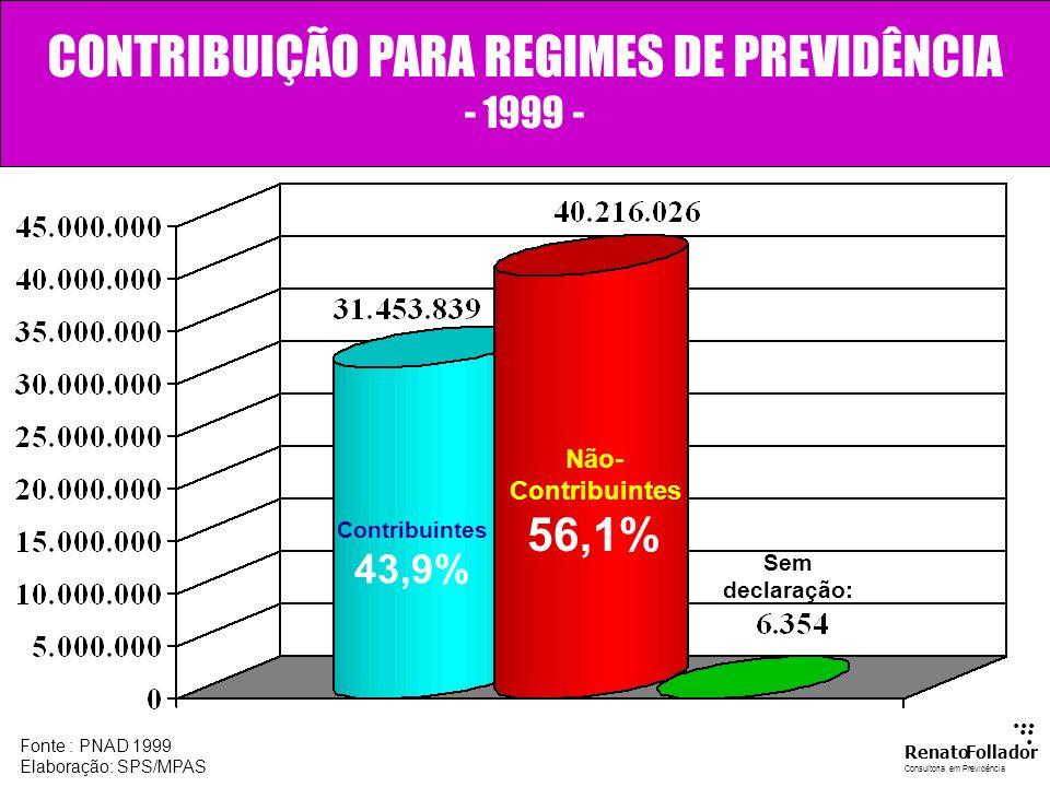 ENVELHECIMENTO DA POPULAÇÃO...... RenatoFollador Consultoria emPrevidência