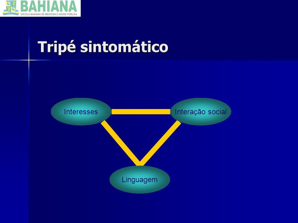 Tripé sintomático Interesses Linguagem Interação social