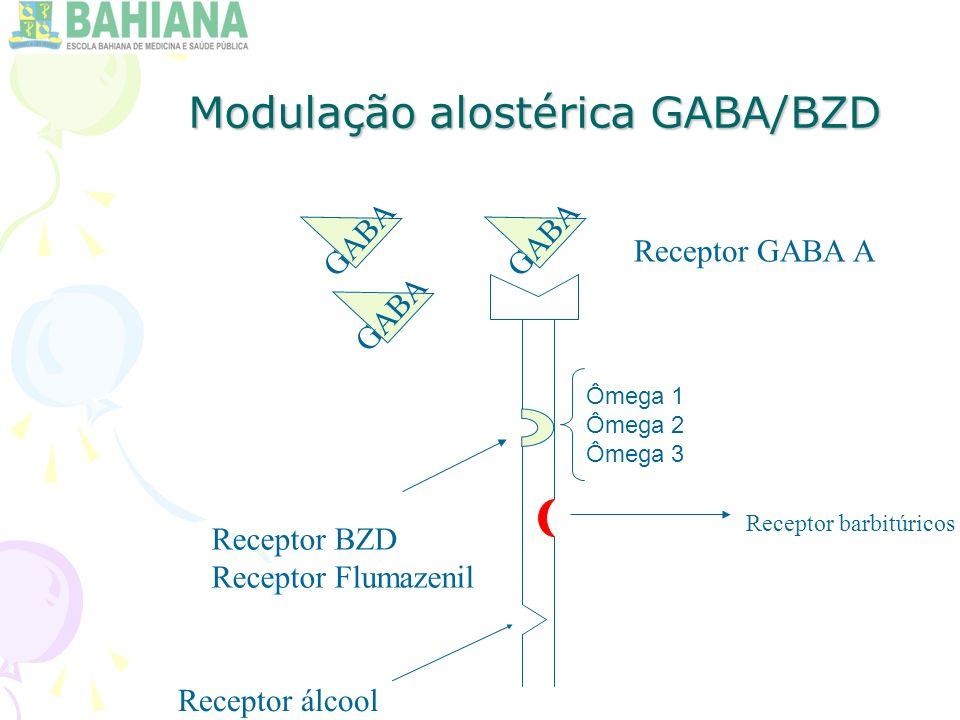 Modulação alostérica GABA/BZD Ômega 1 Ômega 2 Ômega 3 Receptor GABA A Receptor BZD Receptor Flumazenil Receptor barbitúricos Receptor álcool GABA