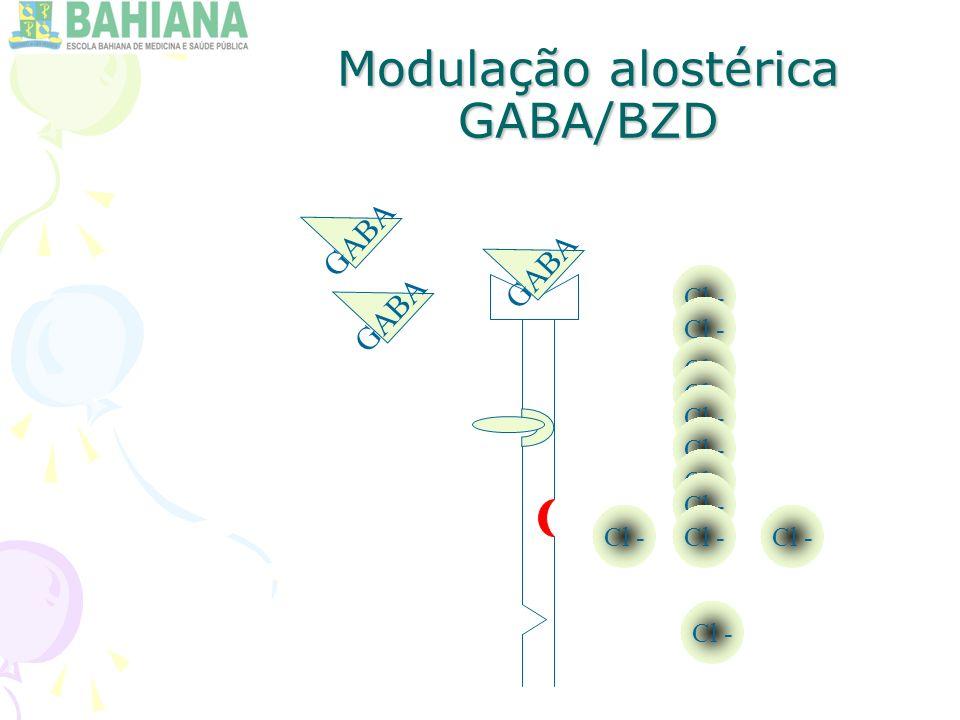 Modulação alostérica GABA/BZD GABA Cl -