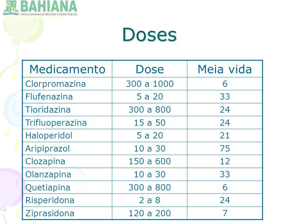 Doses MedicamentoDoseMeia vida Clorpromazina300 a 10006 Flufenazina5 a 2033 Tioridazina300 a 80024 Trifluoperazina15 a 5024 Haloperidol5 a 2021 Aripiprazol10 a 3075 Clozapina150 a 60012 Olanzapina10 a 3033 Quetiapina300 a 8006 Risperidona2 a 824 Ziprasidona120 a 2007