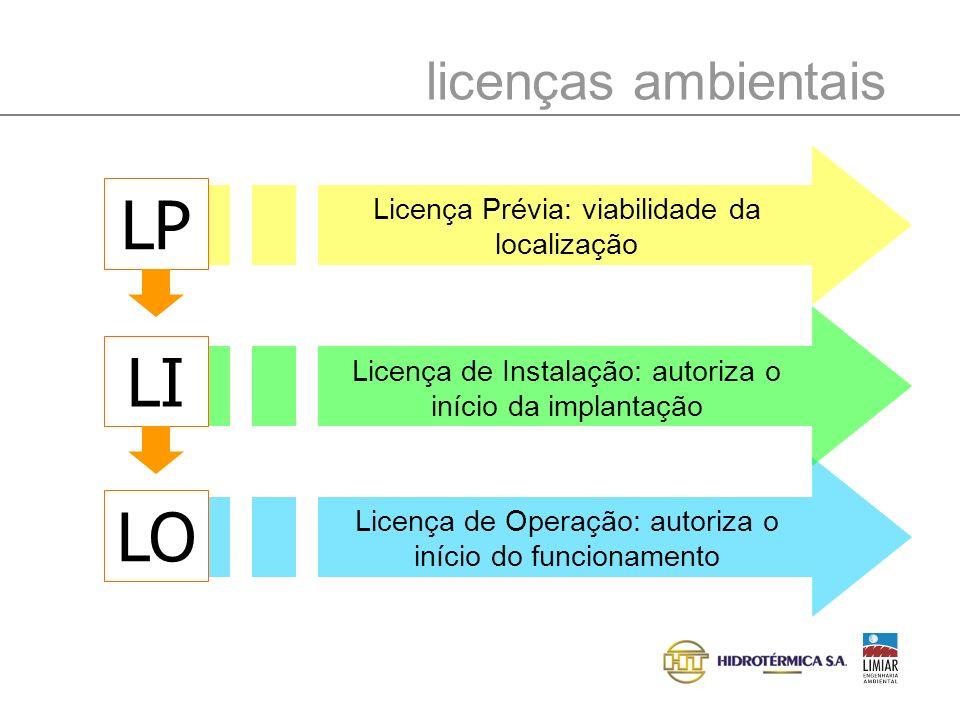 licenças ambientais Licença Prévia: viabilidade da localização Licença de Instalação: autoriza o início da implantação LP LI LO Licença de Operação: a