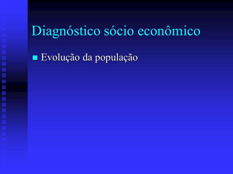 Diagnóstico sócio econômico Evolução da população Evolução da população