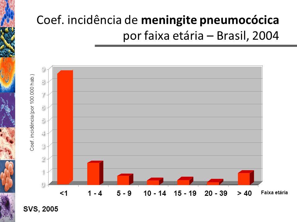 0 0 2 2 3 3 4 4 5 5 6 6 7 7 8 8 9 9 1 1 <1 1 - 45 - 910 - 1415 - 1920 - 39> 40 Faixa etária Coef. incidência (por 100.000 hab.) SVS, 2005 Coef. incidê