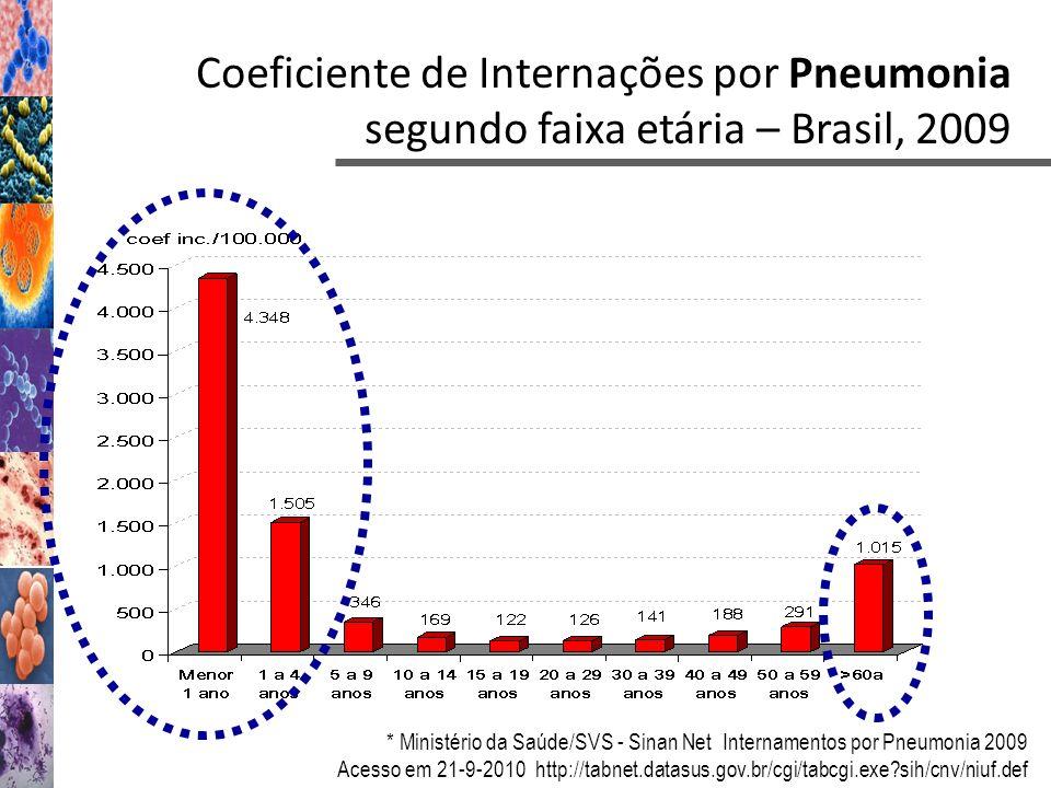 Coeficiente de Internações por Pneumonia segundo faixa etária – Brasil, 2009 * Ministério da Saúde/SVS - Sinan Net Internamentos por Pneumonia 2009 Ac