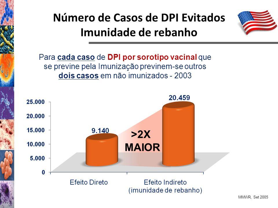 >2X MAIOR MMWR, Set 2005 Para cada caso de DPI por sorotipo vacinal que se previne pela Imunização previnem-se outros dois casos em não imunizados - 2