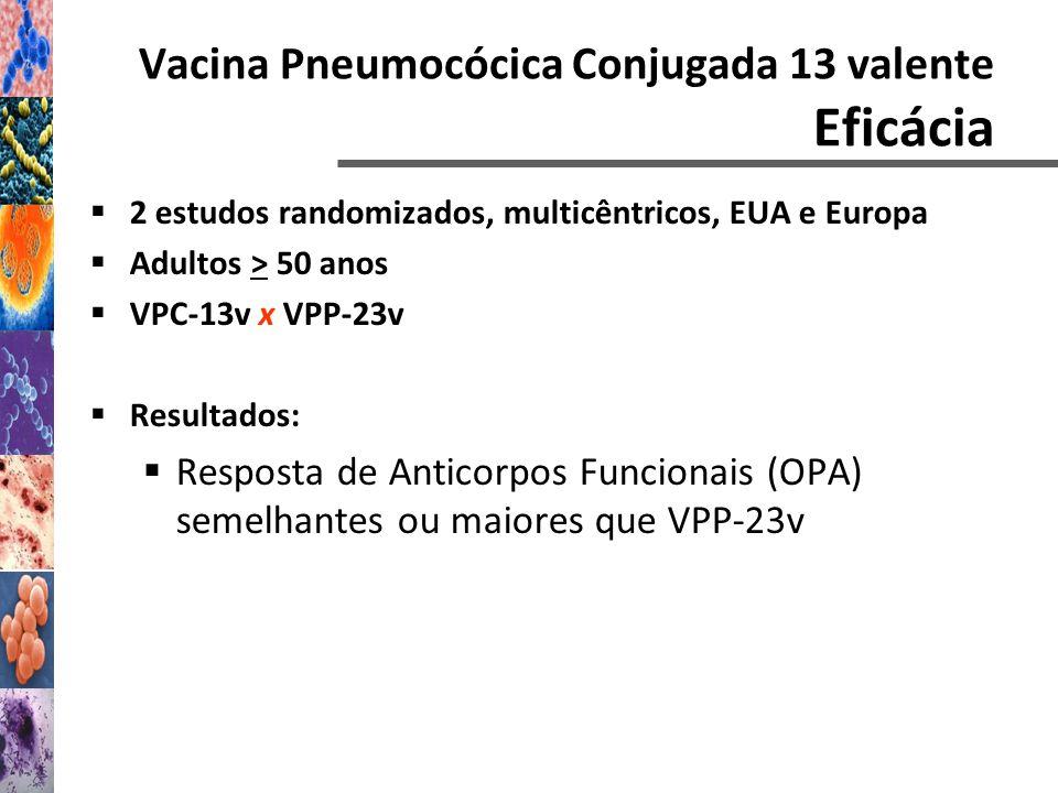 Vacina Pneumocócica Conjugada 13 valente Eficácia 2 estudos randomizados, multicêntricos, EUA e Europa Adultos > 50 anos VPC-13v x VPP-23v Resultados: