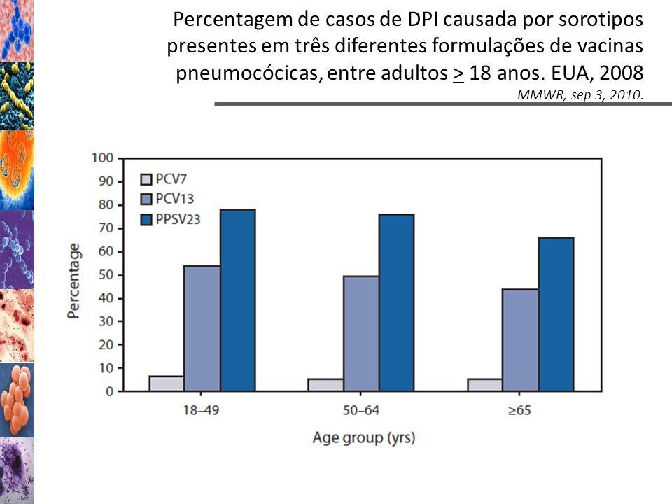 Percentagem de casos de DPI causada por sorotipos presentes em três diferentes formulações de vacinas pneumocócicas, entre adultos > 18 anos. EUA, 200