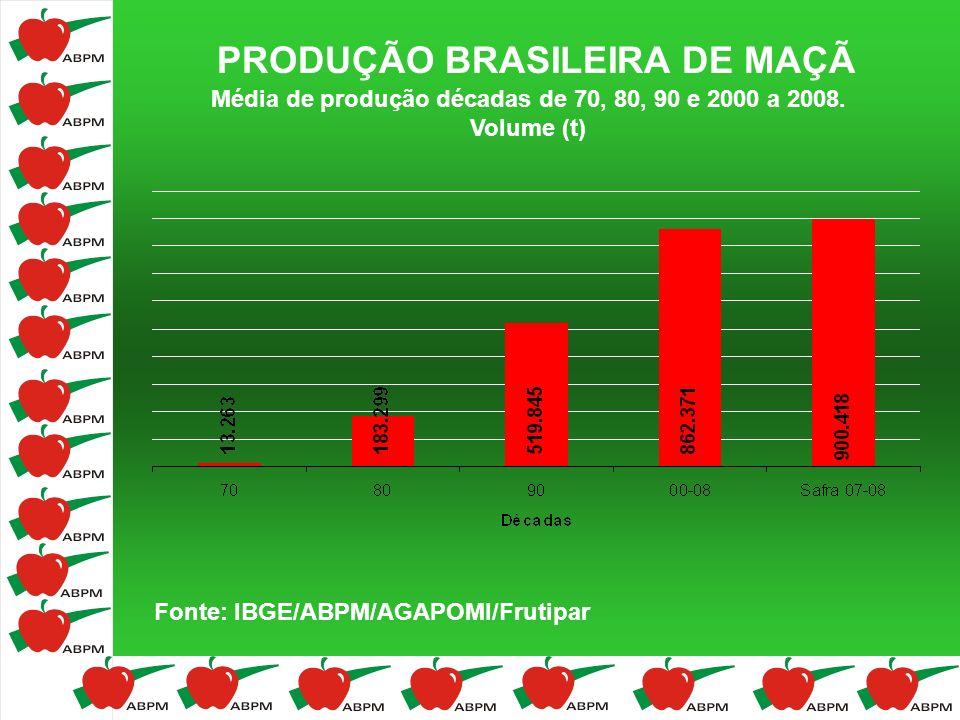 PRODUÇÃO BRASILEIRA DE MAÇÃ Média de produção décadas de 70, 80, 90 e 2000 a 2008. Volume (t) Fonte: IBGE/ABPM/AGAPOMI/Frutipar