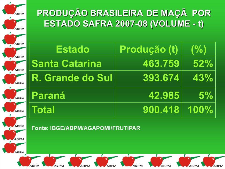 PRODUÇÃO BRASILEIRA DE MAÇÃ POR ESTADO SAFRA 2007-08 (VOLUME - t) Fonte: IBGE/ABPM/AGAPOMI/FRUTIPAR EstadoProdução (t)(%) Santa Catarina463.75952% R.