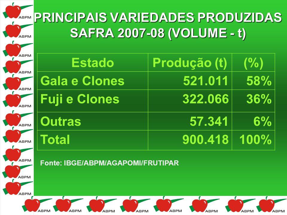 PRINCIPAIS VARIEDADES PRODUZIDAS SAFRA 2007-08 (VOLUME - t) Fonte: IBGE/ABPM/AGAPOMI/FRUTIPAR EstadoProdução (t)(%) Gala e Clones521.01158% Fuji e Clo