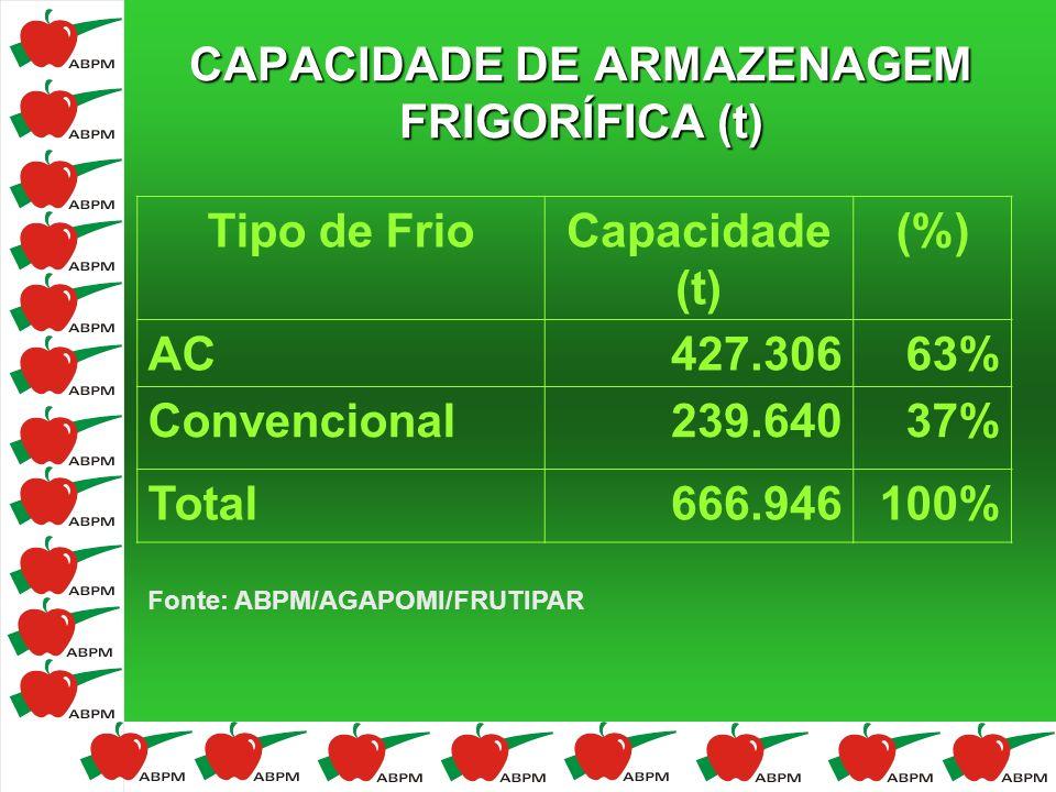 CAPACIDADE DE ARMAZENAGEM FRIGORÍFICA (t) Fonte: ABPM/AGAPOMI/FRUTIPAR Tipo de FrioCapacidade (t) (%) AC427.30663% Convencional239.64037% Total666.946