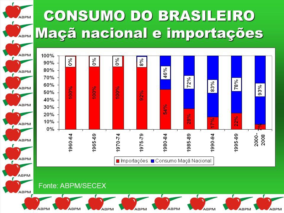 CONSUMO DO BRASILEIRO Maçã nacional e importações Fonte: ABPM/SECEX