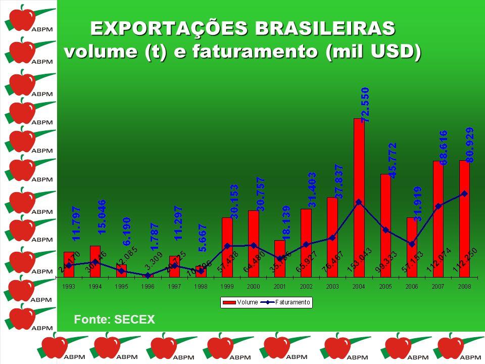 EXPORTAÇÕES BRASILEIRAS volume (t) e faturamento (mil USD) Fonte: SECEX