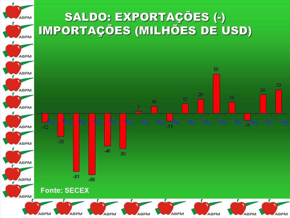 SALDO: EXPORTAÇÕES (-) IMPORTAÇÕES (MILHÕES DE USD) Fonte: SECEX