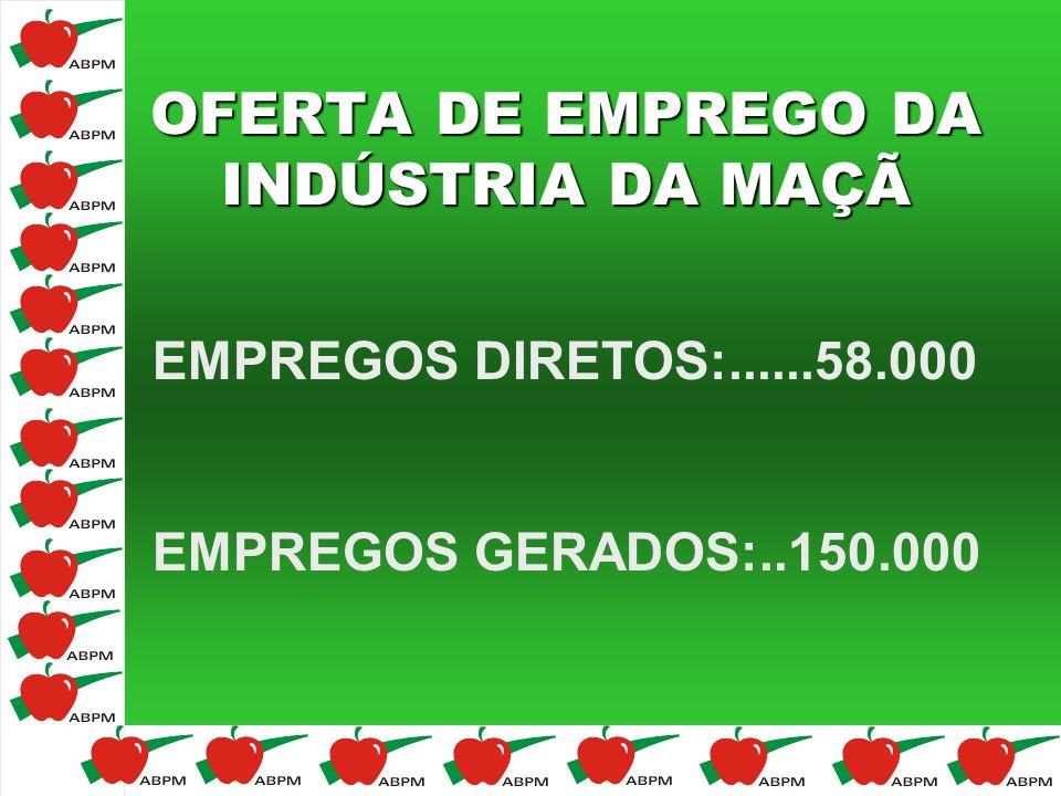 OFERTA DE EMPREGO DA INDÚSTRIA DA MAÇÃ EMPREGOS DIRETOS:......58.000 EMPREGOS GERADOS:..150.000