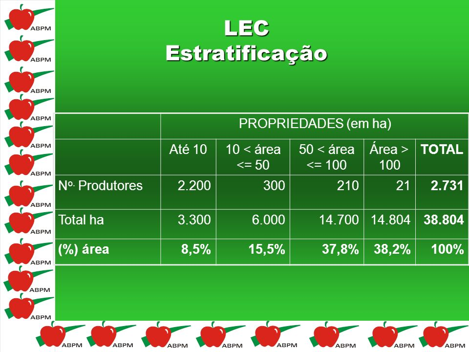 LEC Estratificação PROPRIEDADES (em ha) Até 1010 < área <= 50 50 < área <= 100 Área > 100 TOTAL N o. Produtores2.200300210212.731 Total ha3.3006.00014