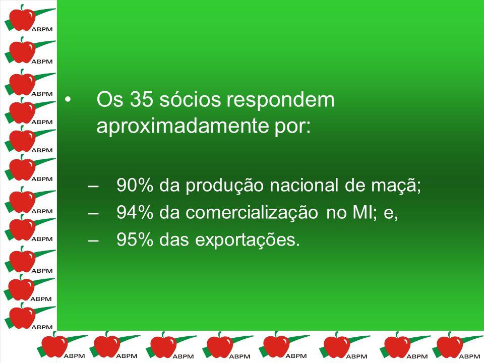 Os 35 sócios respondem aproximadamente por: –90% da produção nacional de maçã; –94% da comercialização no MI; e, –95% das exportações.