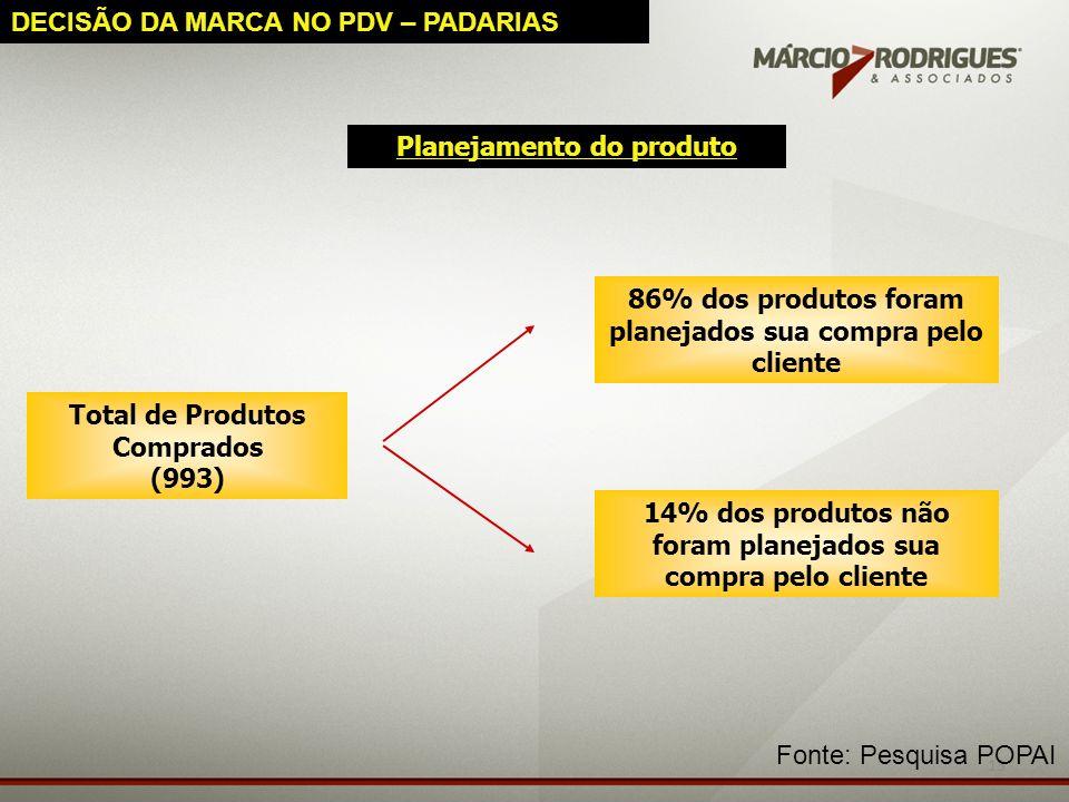 13 Planejamento do produto Total de Produtos Comprados (993) 86% dos produtos foram planejados sua compra pelo cliente 14% dos produtos não foram plan