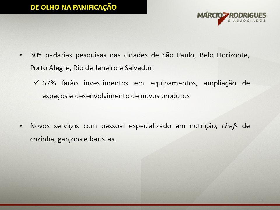 17 305 padarias pesquisas nas cidades de São Paulo, Belo Horizonte, Porto Alegre, Rio de Janeiro e Salvador: 67% farão investimentos em equipamentos,