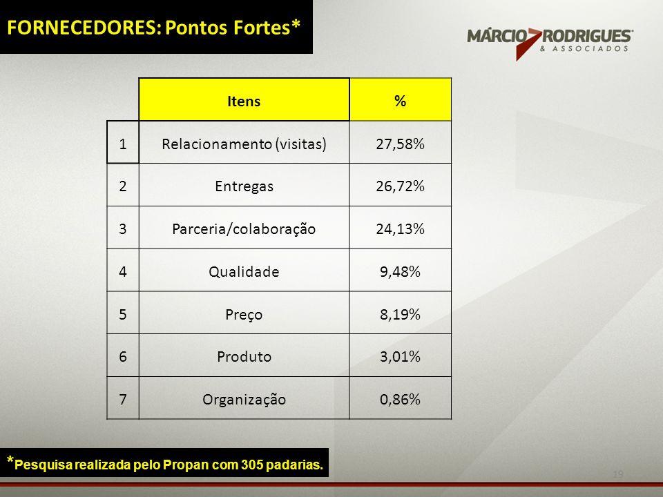 19 FORNECEDORES: Pontos Fortes* * Pesquisa realizada pelo Propan com 305 padarias. Itens% 1Relacionamento (visitas)27,58% 2Entregas26,72% 3Parceria/co