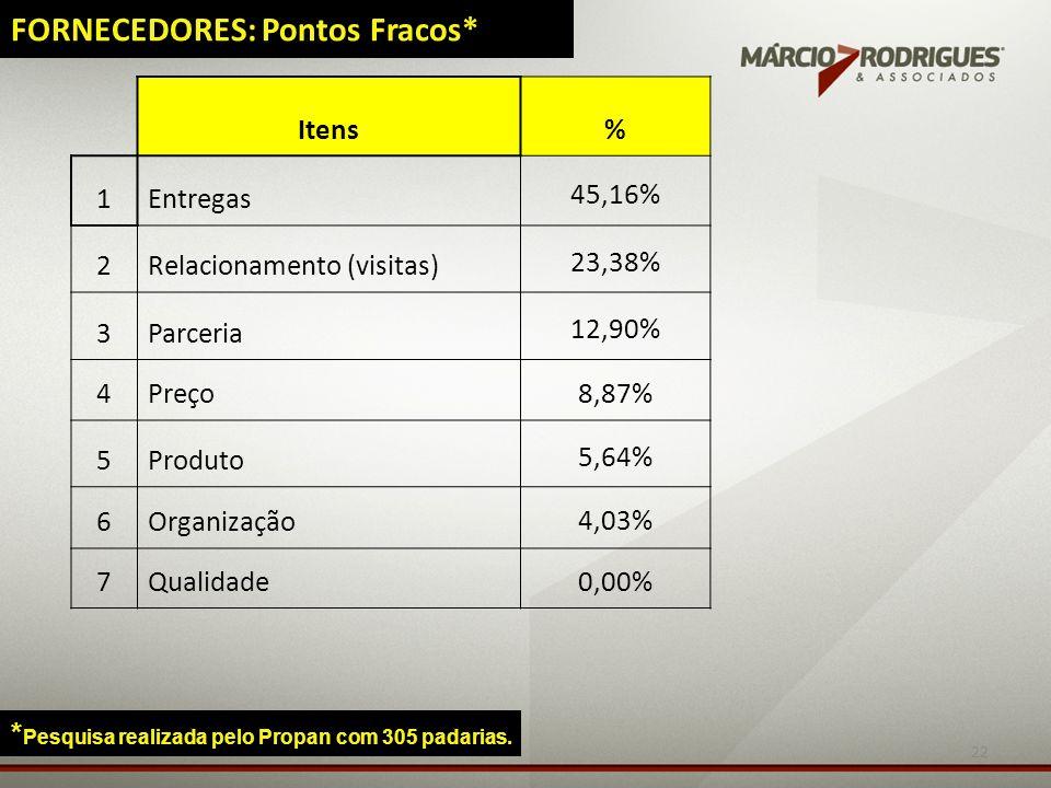 22 Itens% 1Entregas 45,16% 2Relacionamento (visitas) 23,38% 3Parceria 12,90% 4Preço 8,87% 5Produto 5,64% 6Organização 4,03% 7Qualidade 0,00% FORNECEDO