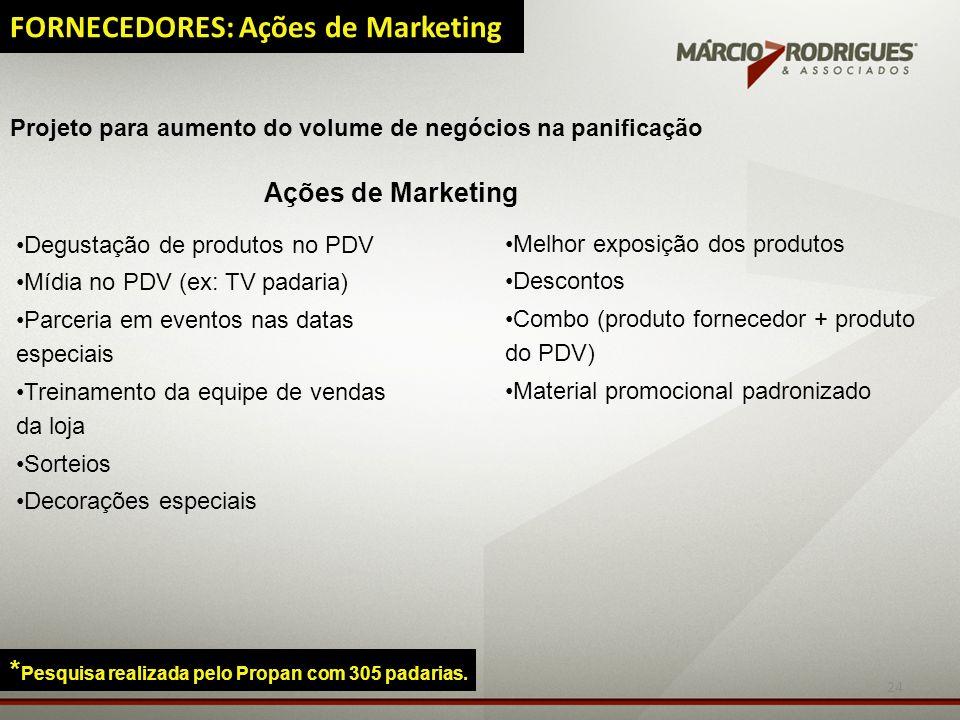 24 FORNECEDORES: Ações de Marketing * Pesquisa realizada pelo Propan com 305 padarias. Ações de Marketing Degustação de produtos no PDV Mídia no PDV (