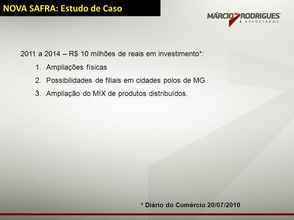 27 NOVA SAFRA: Estudo de Caso 2011 a 2014 – R$ 10 milhões de reais em investimento*: 1.Ampliações físicas 2.Possibilidades de filiais em cidades polos