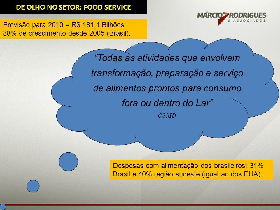 5 Todas as atividades que envolvem transformação, preparação e serviço de alimentos prontos para consumo fora ou dentro do Lar GSMD DE OLHO NO SETOR: