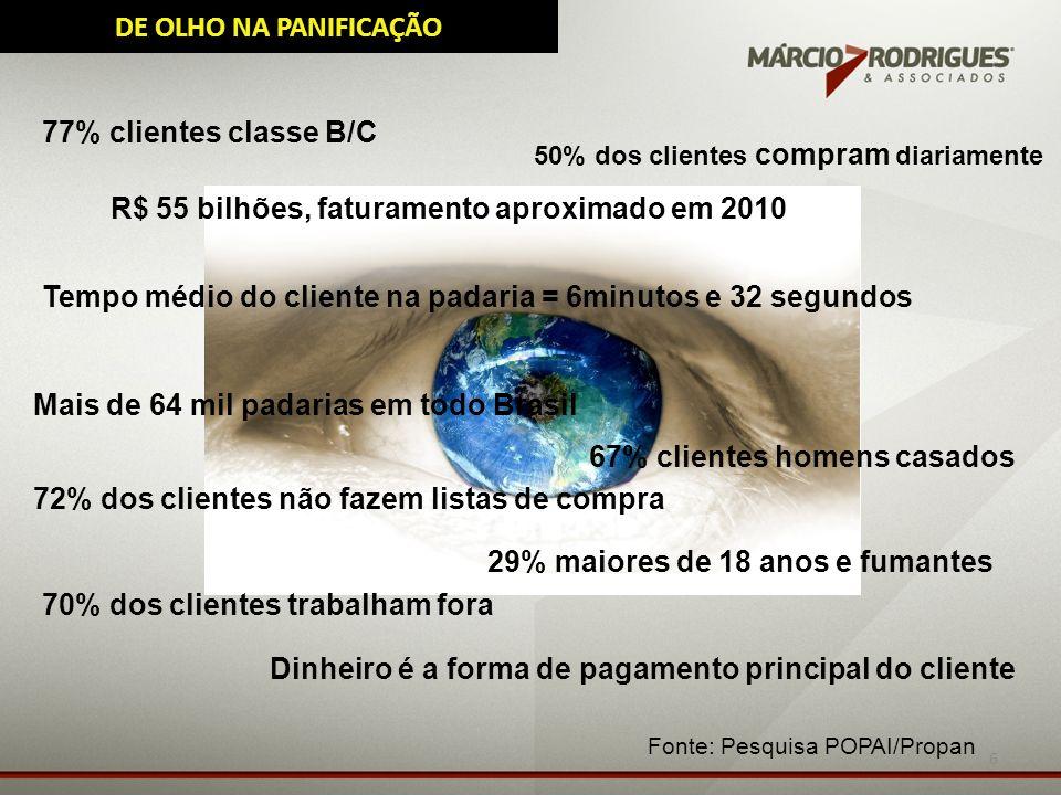 6 DE OLHO NA PANIFICAÇÃO 77% clientes classe B/C 50% dos clientes compram diariamente Fonte: Pesquisa POPAI/Propan Dinheiro é a forma de pagamento pri